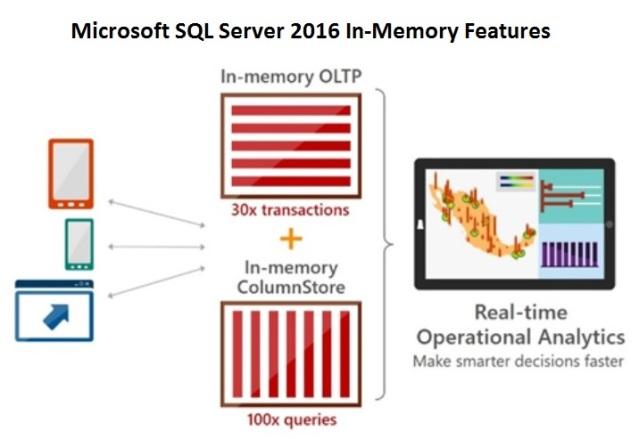 Microsoft SQL Server 2016 In-Memory OLTP