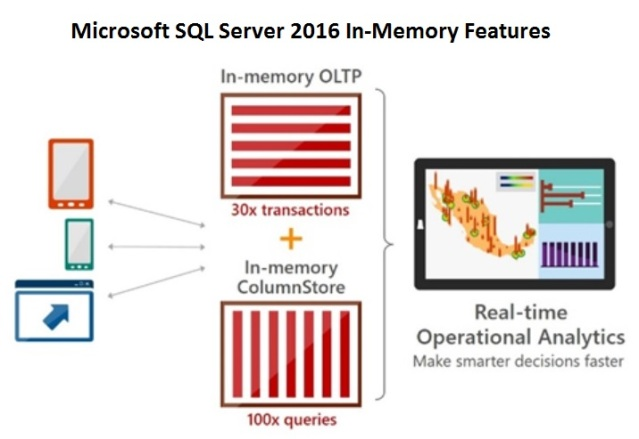 Microsoft SQL Server 2016 In-Memory OLTP