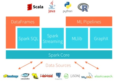 Spark offers unified access to data, in-memory performance and plentiful processing and analysis options.