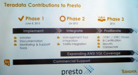 Teradata introduced supported Presto SQL-on-Hadoop software on Monday, and it's contributing development work to the open source project.