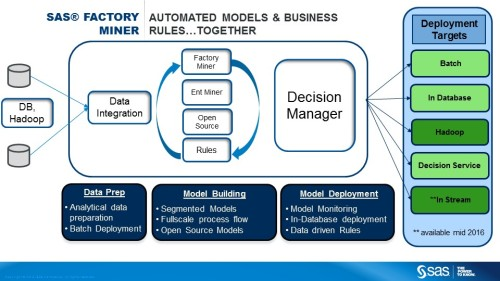 SAS Factory Miner is integrated with the vendor's larger ecosystem, including (high-scale database and Hadoop) data sources and deployment options.
