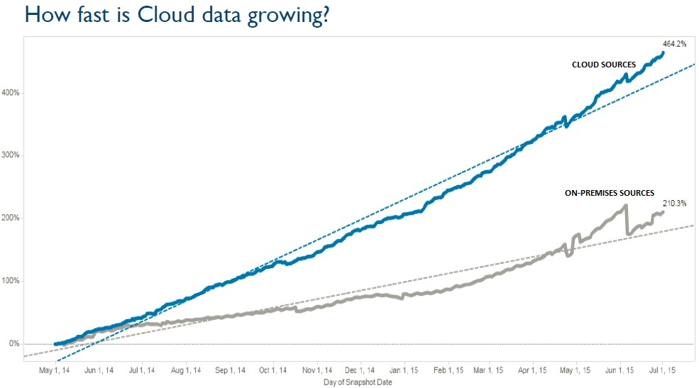 On-premises sources account for the majority of data analyzed in Tableau Online, but cloud sources such as Amazon Redshift and Google BigQuery are growing more quickly.