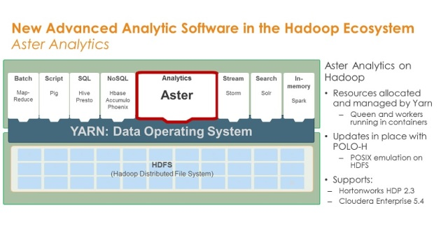 Teradata Puts Aster On Hadoop, Adds 'Listener' For Streaming