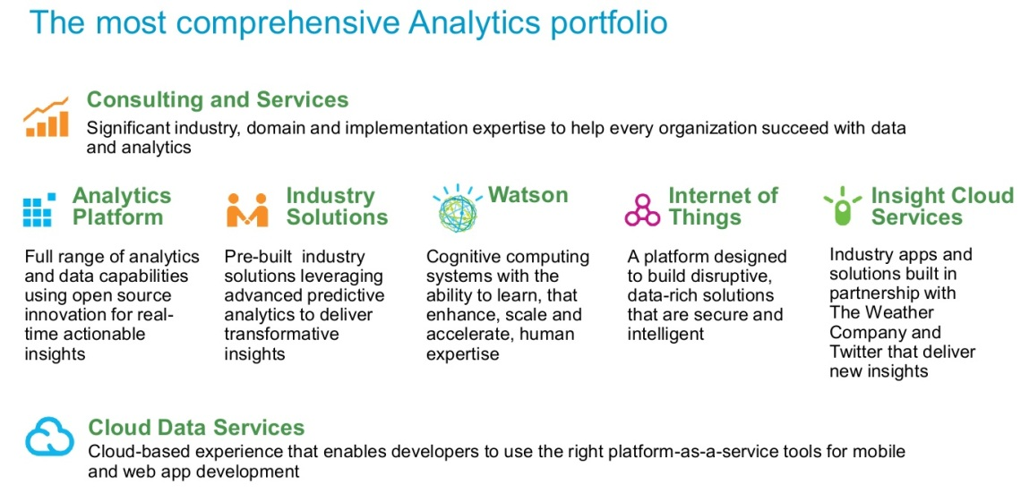 IBM Analytics Portfolio