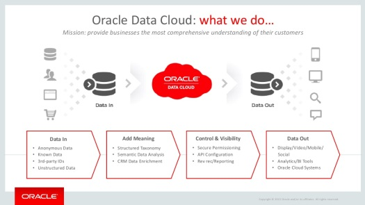 @Oracle, https://doughenschen.com/2015/11/02/oracle-open-world-2015-three-important-cloud-services/OOW15