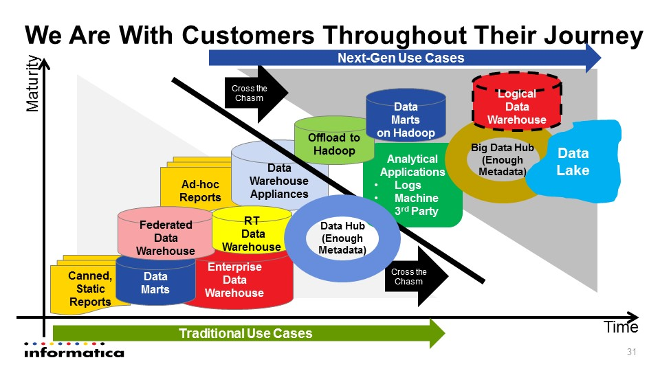 Informatica Big Data Crosses Chasm