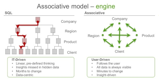 Qlik QIX Associative Analytics Engine