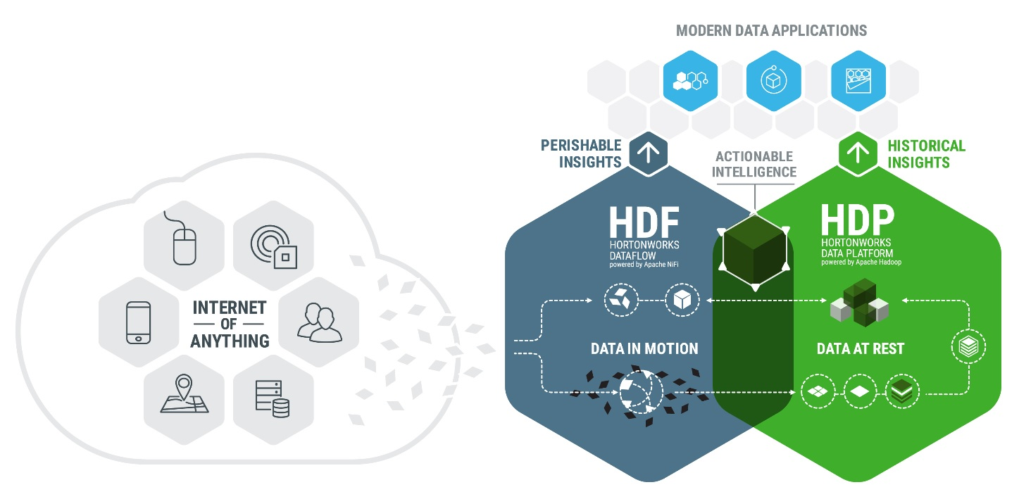 Hortonworks Connected Data Platforms: More Than Sum of Parts