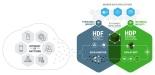 Hortonworks Connected Data Platforms