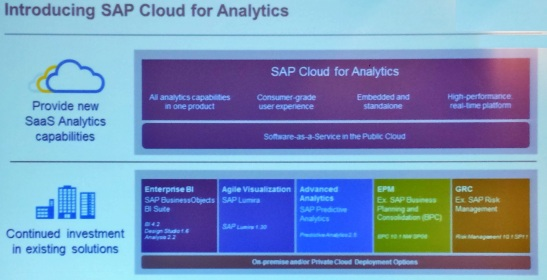 SAP Analytics Strategy