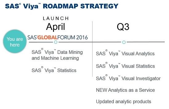 SAS Viya Q3 Launch