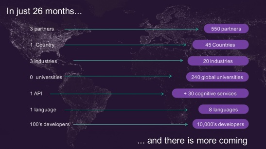 IBM Watson Progress