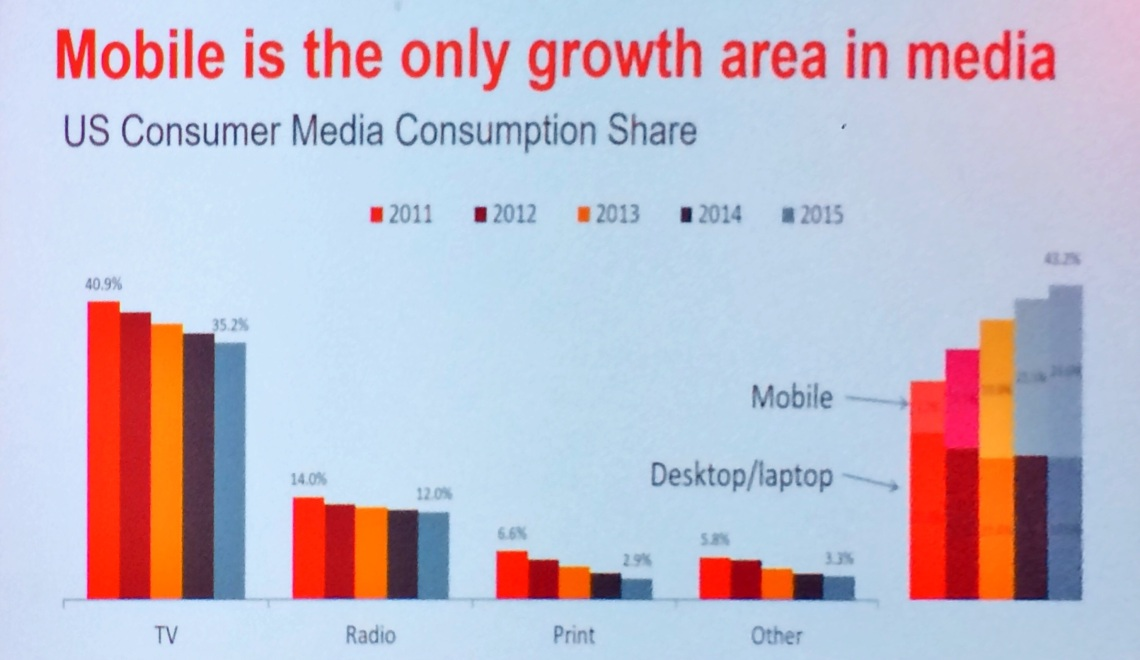 Mobile Media Share According to Oracle