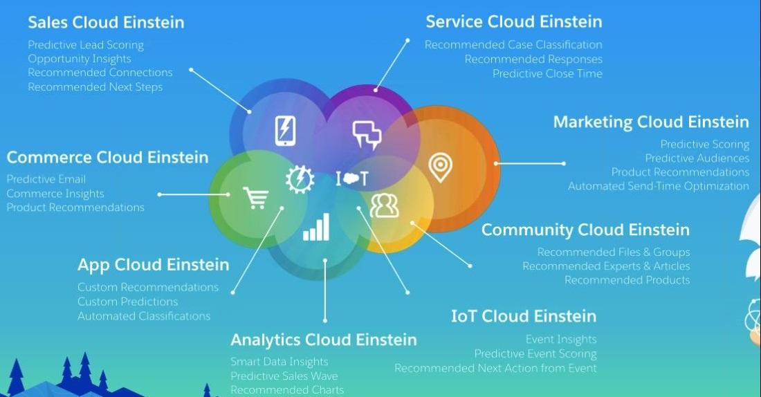 @Salesforce, #SalesforceEinstein, #AI