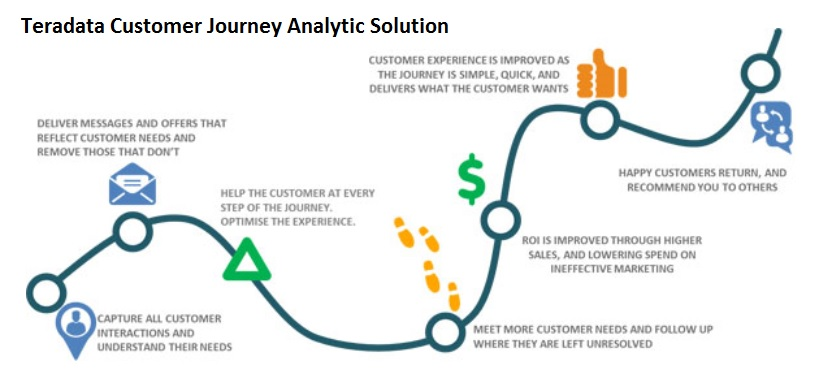 teradata-customer-journey-analytic-solution
