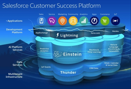 salesforce-einstein-marchitecture