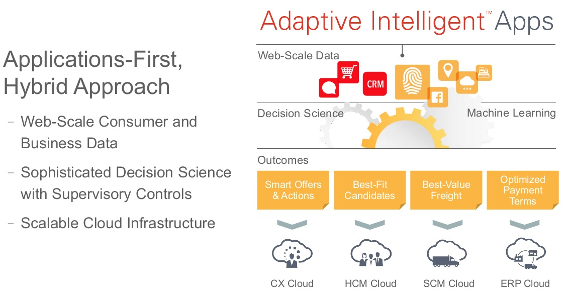 Oracle Preps AI Apps, Next Steps for Data Cloud – DATA TO
