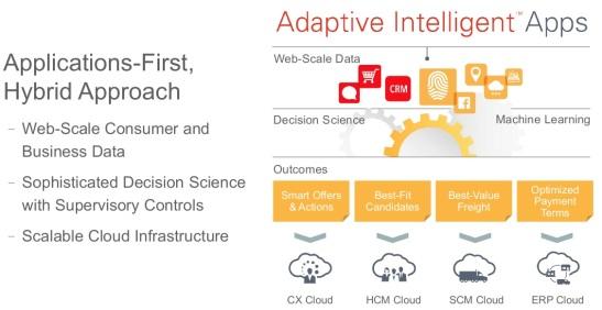 @Oracle, #AI, #CloudComputing