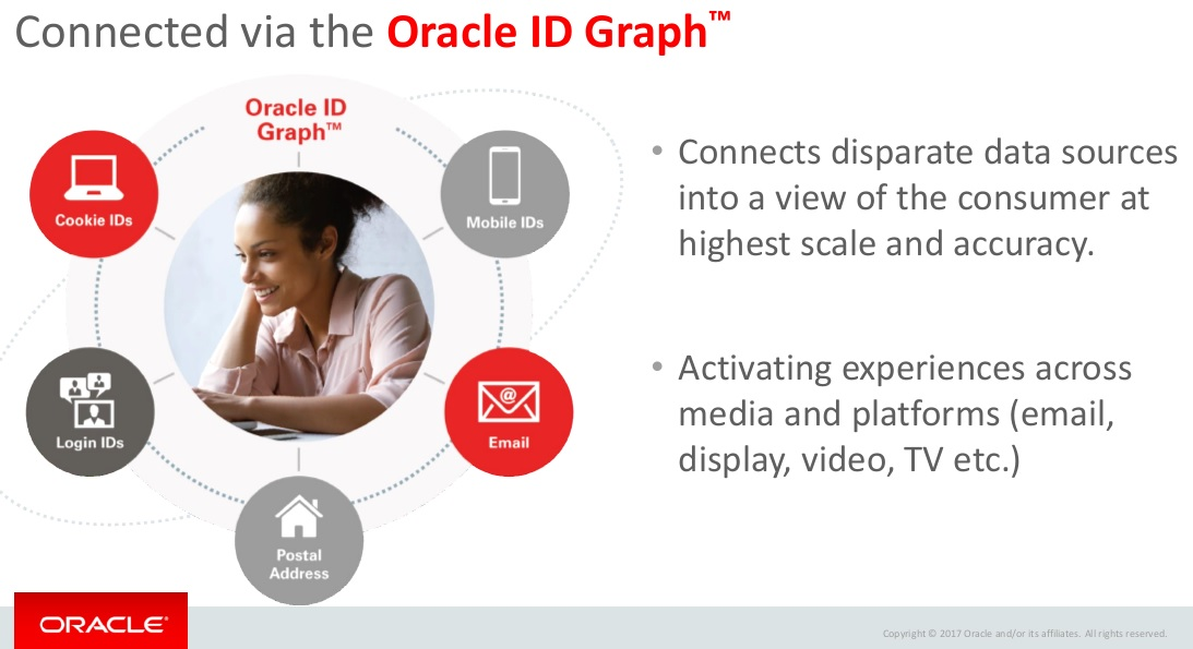@Oracle, #DaaS,