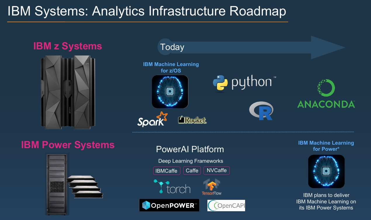 IBM Next Steps With Machine Learning: Mainframe and Power ... Ibm Road Map on disney road map, microsoft road map, comptia road map, lego road map, service and product road map, magellan road map, gulf oil road map,
