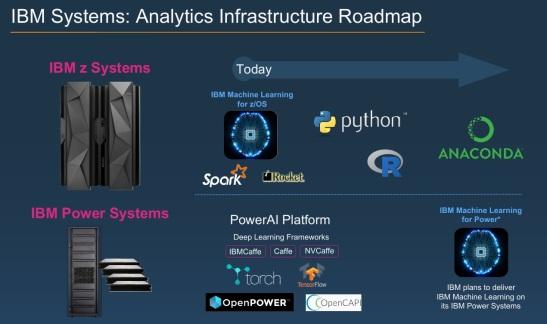 ibm-ml-roadmap
