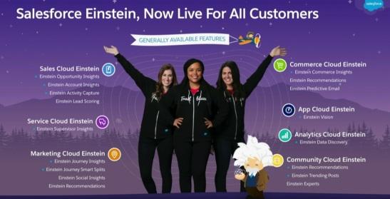 Salesforce, Salesforce Einstein, AI