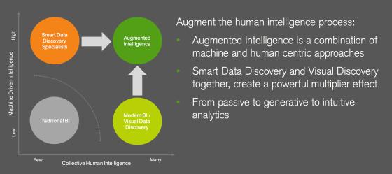 Qlik, analytics, BusinessIntelligence
