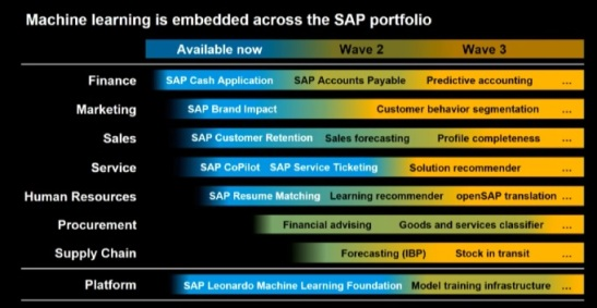 @SAP, #SapphireNow, #MachineLearning