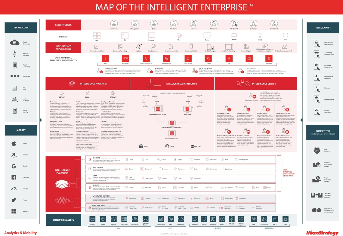 #Analytics18, @MicroStrategy, #analytics, #businessintelligence