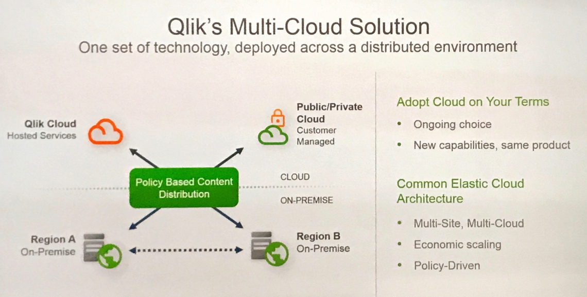 @Qlik #Qonnections