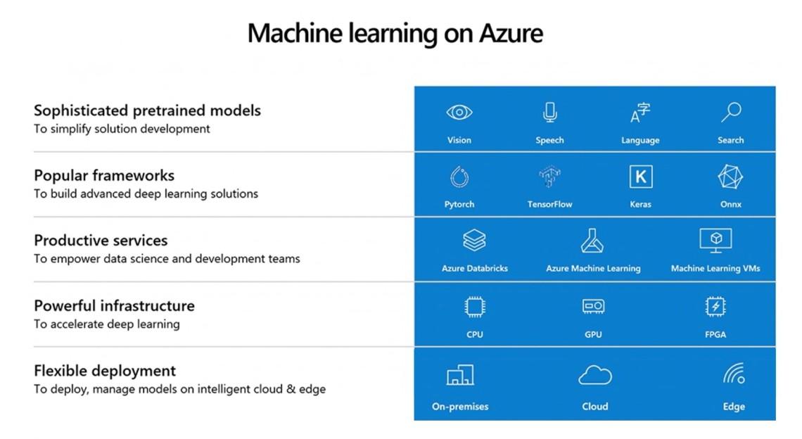 @Azure, @Microsoft, #MSIgnite, #machinelearning, #AI